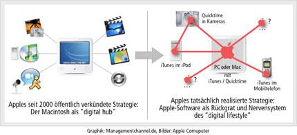 Entwicklung von Apples Strategie