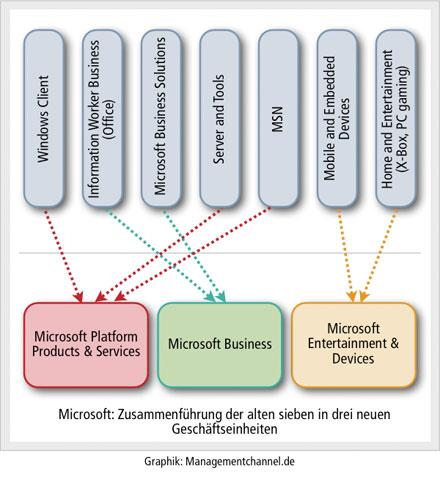 Microsoft Reorganisation