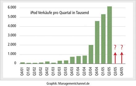 iPod Absatz