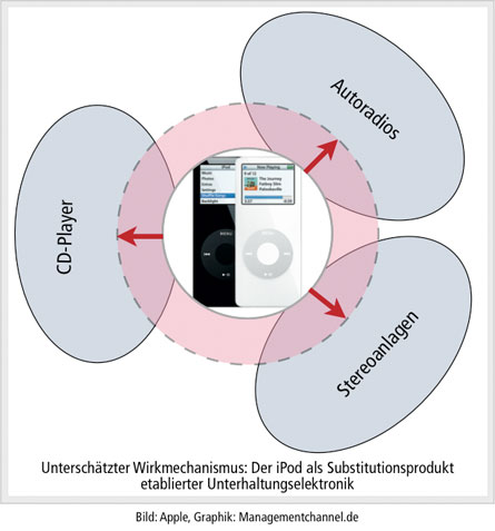 iPod als Substitutionsprodukt