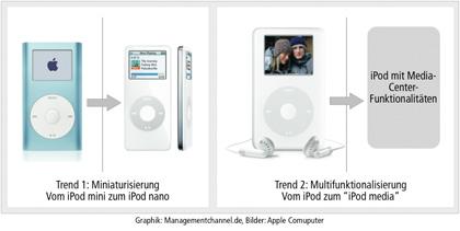 iPod Entwicklungstrends