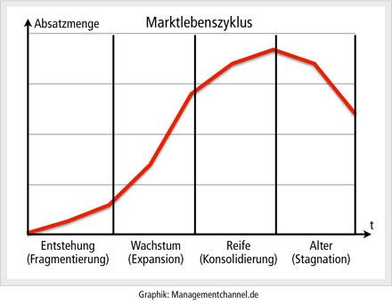 Marktlebenszyklus